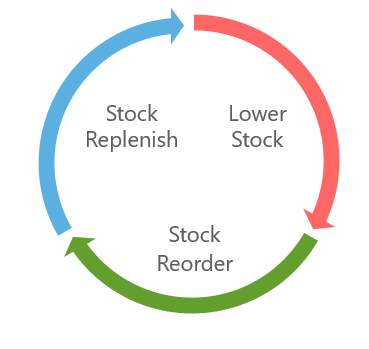 Stock Reorder